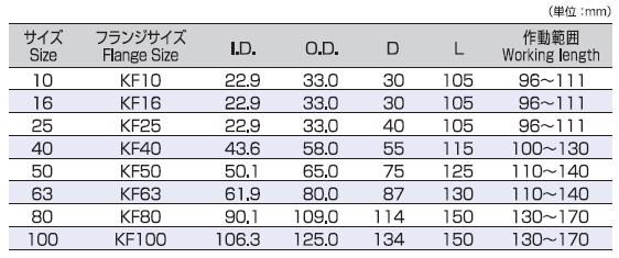 KF Flange Type(KFB) | Products|TOFLE CO , INC